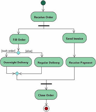 Uml introduction the unified modeling language uml goals of uml depending on the condition either the overnight delivery activity or the regular delivery activity is performed finally the parallel activities combine to ccuart Choice Image