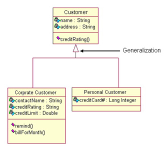 Uml introduction the unified modeling language uml goals of uml in this example the classes corporate customer and personal customer have some similarities such as name and address but each class has some of its own ccuart Images