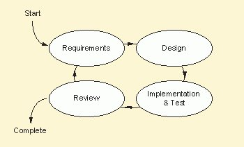 Iterative model requirements design implementation and test iterative model requirements design implementation and test review ccuart Images