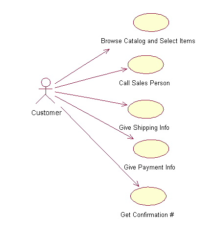 Uml this example shows the customer as a actor because the customer is using the ordering system the diagram takes the simple steps listed above and shows them ccuart Choice Image